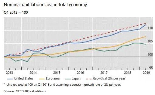 Les salaires, un levier oublié pour ranimer vraiment l'inflation