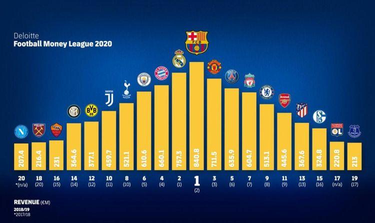 Le Paris Saint-Germain et l'Olympique Lyonnais sont les deux seuls clubs français de ce top 20.