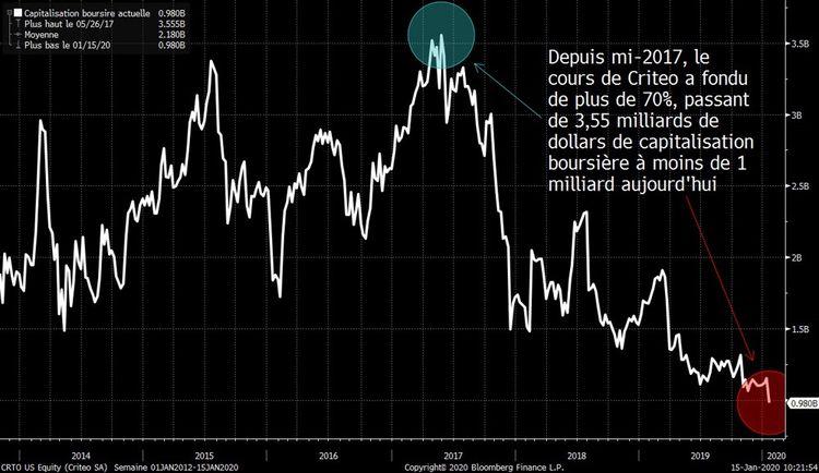 Publicité : Criteo s'effondre en Bourse après l'annonce de Google sur les cookies tiers