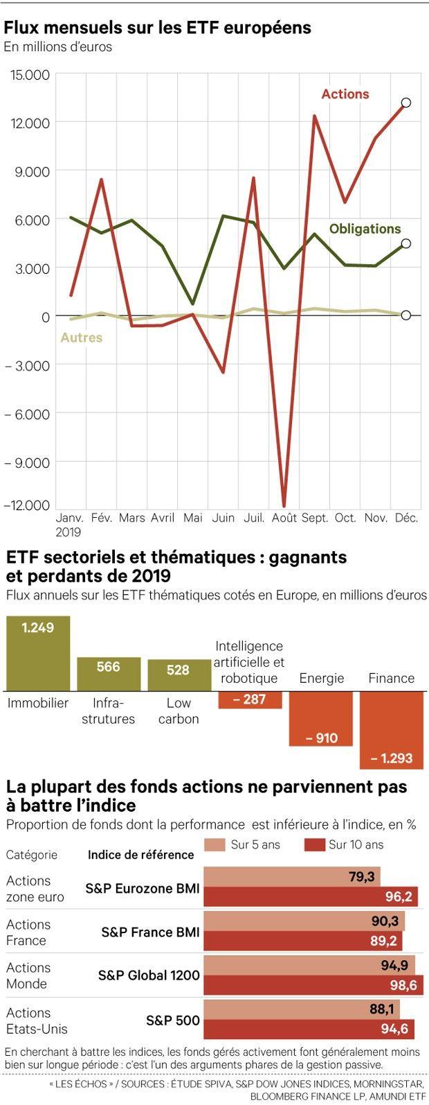Bourse : comprendre les ETF en 7 questions clefs