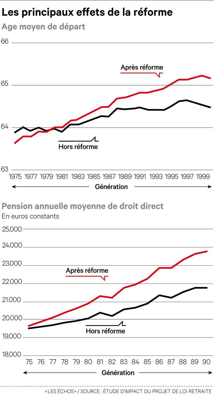 L'âge de départ effectif à la retraite augmenterait avec la réforme, mais seulement à partir de la génération 1980.