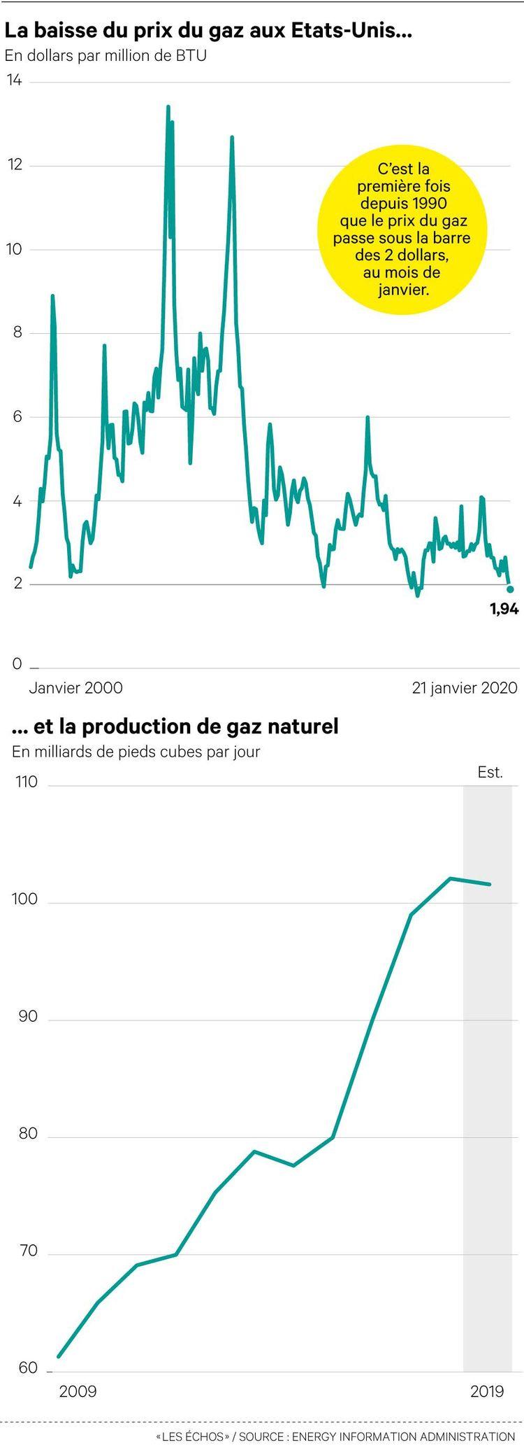 Les Etats-Unis font s'effondrer le prix du gaz en inondant le marché mondial