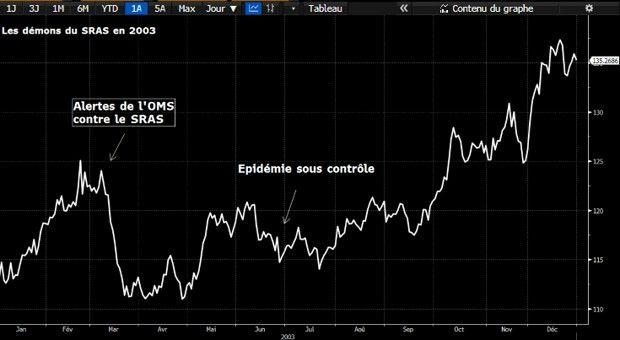 L'indice Bloomberg des matières premières