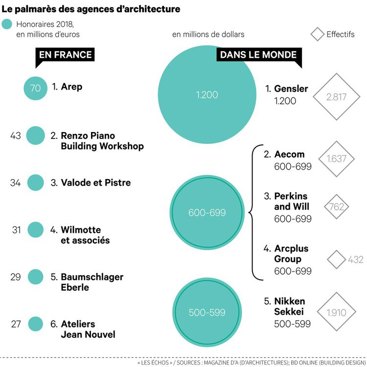 Le gouffre s'accroît entre les géants de l'architecture mondiale et les agences françaises