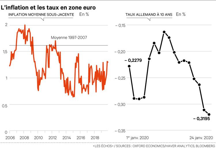 BCE : L'euro, chouette monnaie