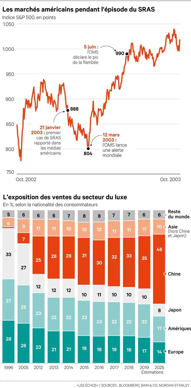 Les marchés en manque de repères face au nouveau virus chinois