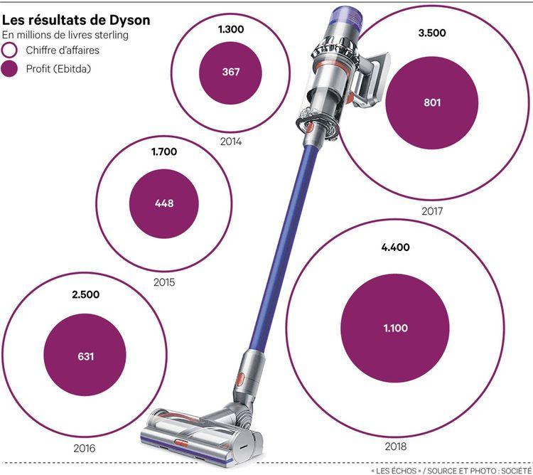 James Dyson, aspiré par les rêves de grandeur