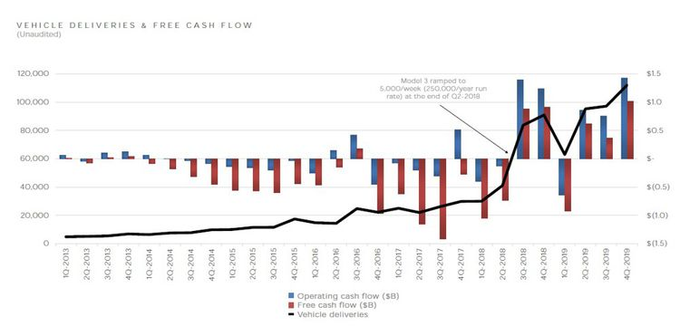 Tesla's cash flow (in red and blue) compared to vehicle sales since 2013.