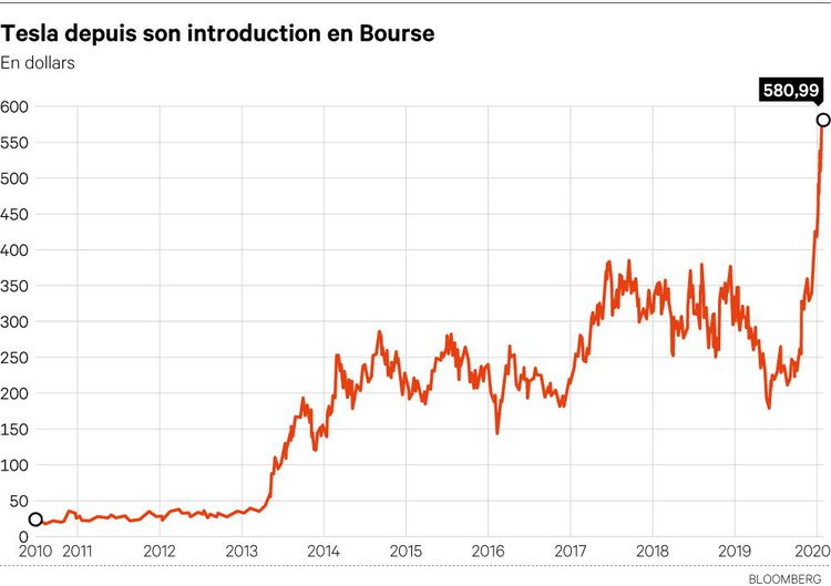 Cours de la société Tesla depuis son entrée en Bourse en juin2010.
