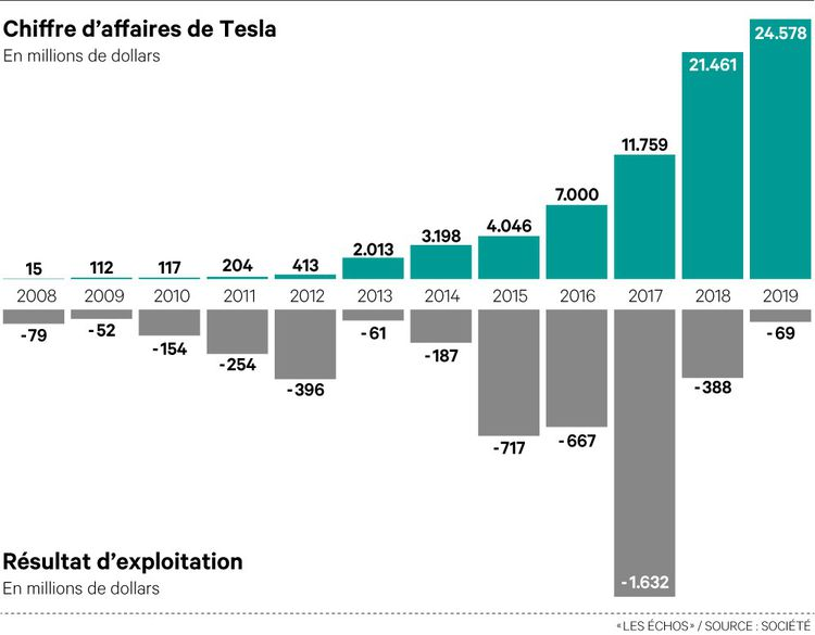 Les revenus et la marge opérationnelle de Tesla depuis 2008.