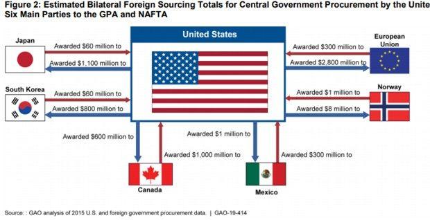 Les marchés publics accordés sont déséquilibrés au détriment des acteurs américains