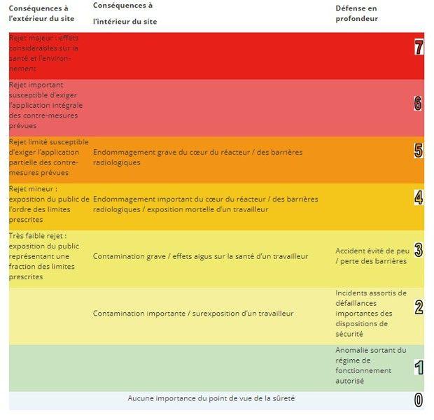 L'échelle des incidents nucléaires
