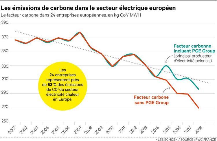 En dix-sept ans, les 24 entreprises du panel ont réduit leur empreinte carbone de 19% environ.
