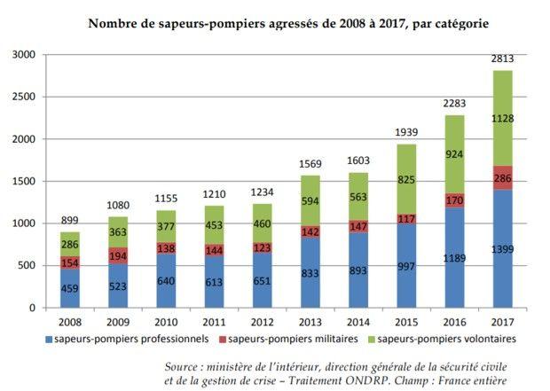 Les agressions contre les sapeurs-pompiers explosent en France.