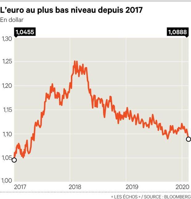 L'euro a chuté au plus bas depuis avril2017 par rapport au dollar