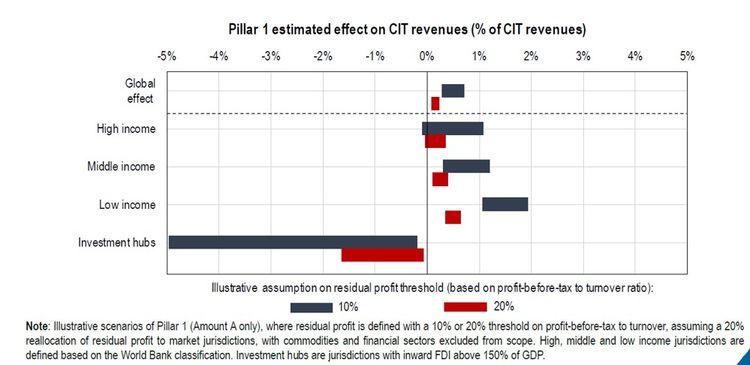 L'impact de la réallocation des profits résiduels diffère selon les groupes de pays