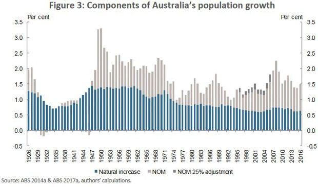 NOM: Net Overseas Migration