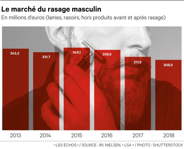 L'industrie du rasoir face au miroir des hommes