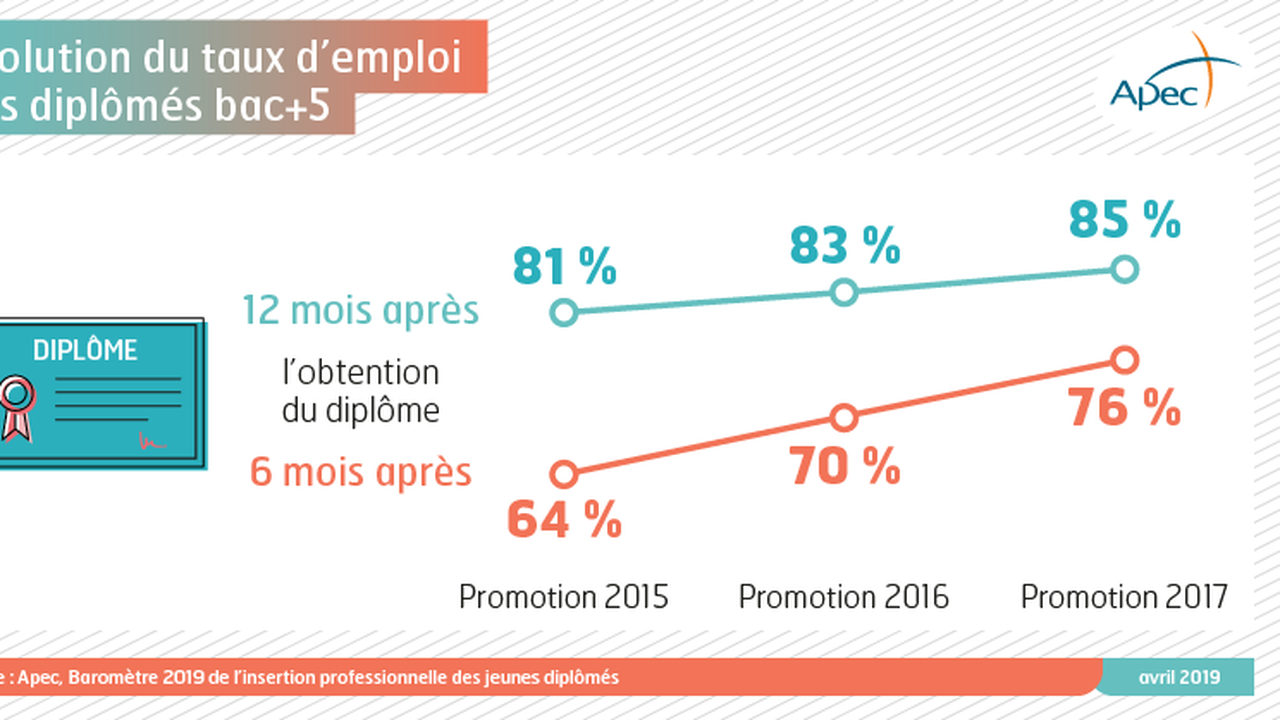 14851_1554912307_taux-emploi-jd-avril2019.png
