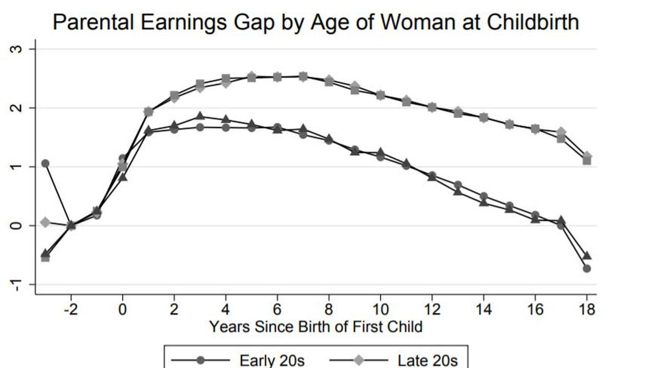 11604_1523372214_graph-parental-earning-gap.jpg