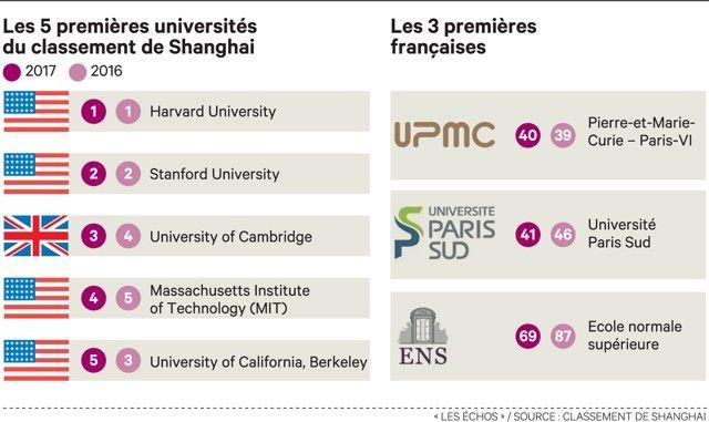 Palmarès des universités : la France recule