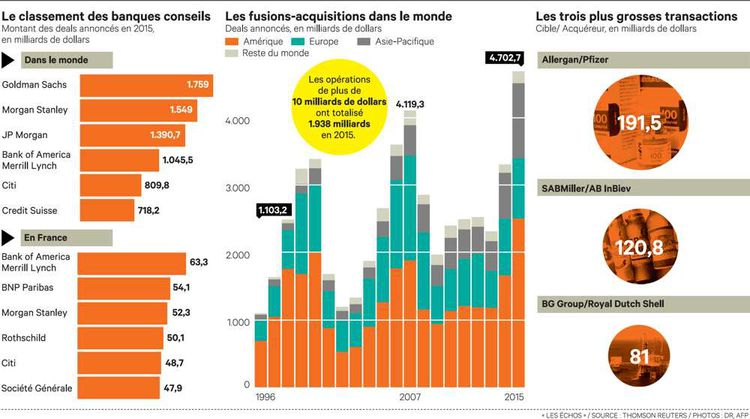 Goldman Sachs assoit sa domination en plein pic des fusions-acquisitions