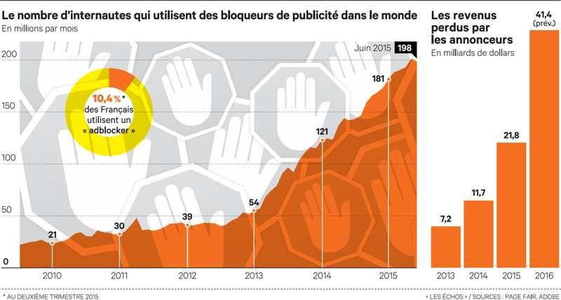Le marché de la publicité cherche la parade pour contrer les « adblockers »