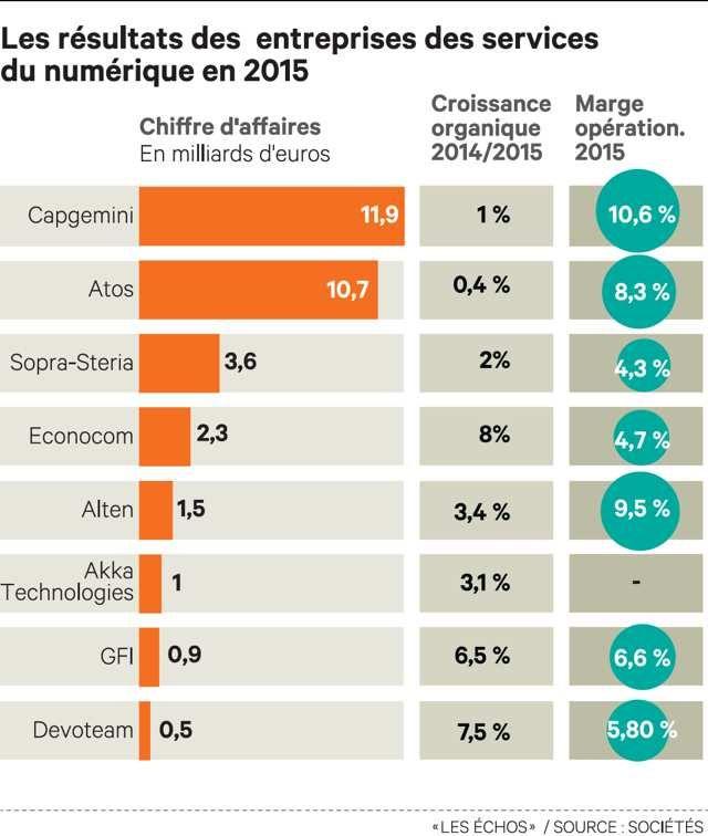 Les SSII françaises renouent avec la croissance