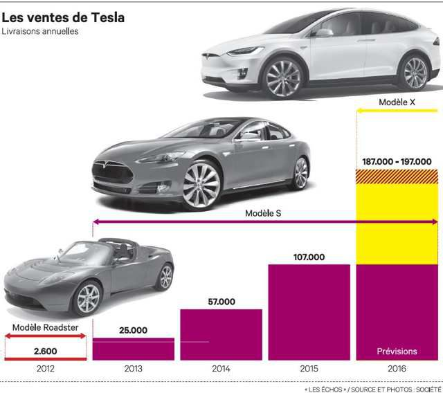 Tesla, l'enfant terrible de l'automobile