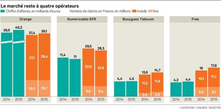 Pourquoi le mariage entre Orange et Bouygues Telecom a échoué
