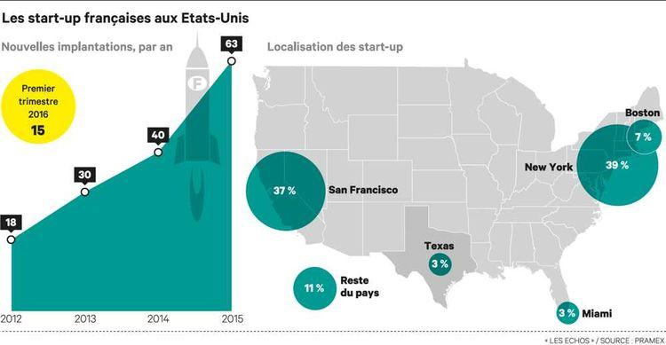 Face à la Silicon Valley, Big Apple attire de plus en plus les start-up françaises
