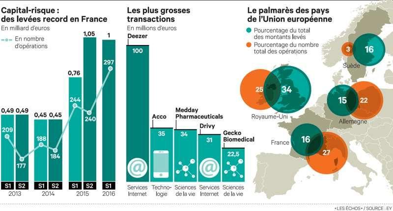 Capital-risque : Paris en pole position pour détrôner Londres