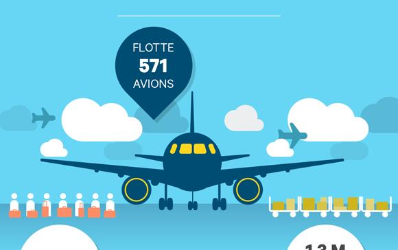Une infographie qui liste tout ce qu'il faut savoir sur Air France avant de postuler : le nom de son dirigeant, son activité, son implantation, son chiffre d'affaire, ses chiffres clés, son effectif et ses enjeux.