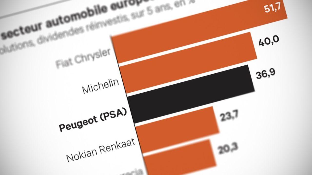 4.100 euros d'intéressement pour les bas salaires — Peugeot