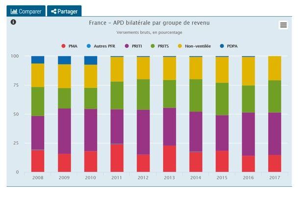 L'aide publique au développement française répartie par pays