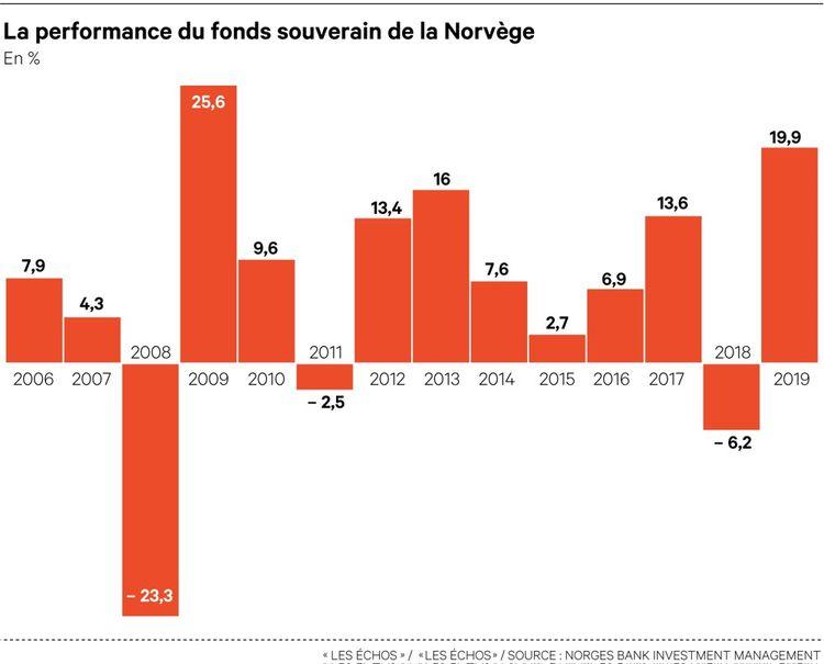 Sur ces 14 dernières années, le fonds a connu 11 années de hausse et trois de baisse