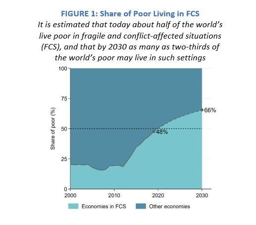 L'extrême pauvreté progresse dans les pays fragiles, en conflit et en proie aux violences