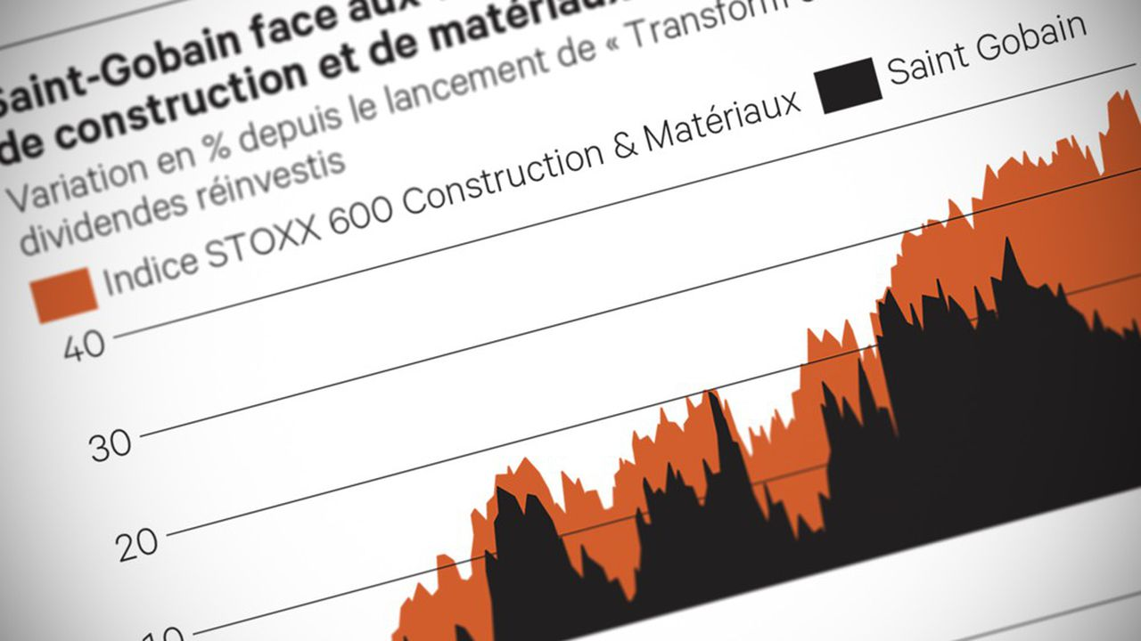 Double (Indice_STOXX_600_Construction_&_Materials)