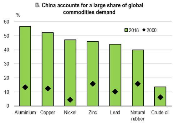 L'importance de la Chine sur le marché des matières premières