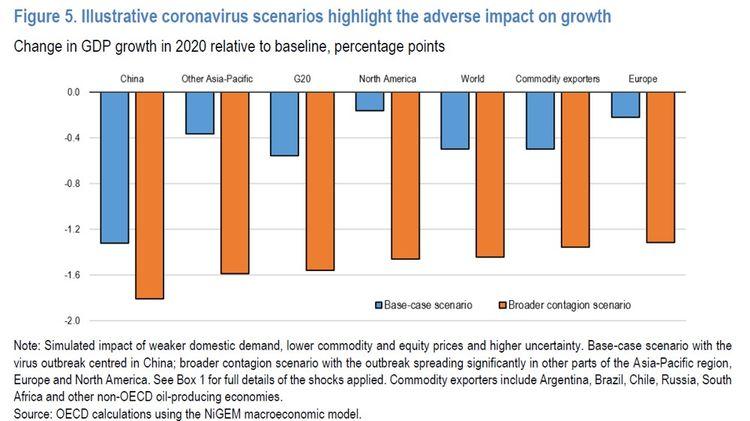L'OCDE a élaboré deux scénarios. Dans le pire des cas, soit une extension de la crise sanitaire, la croissance mondiale serait de 1,5%.