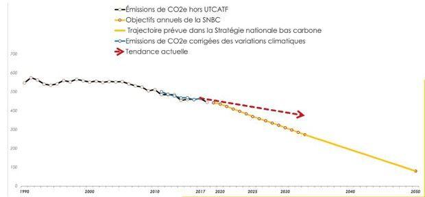 L'estimation des émissions de 2020 a été réalisée en appliquant aux émissions de 2017 le taux moyen de baisse annuelle sur la période 2011-2017 (calcul: Carbone 4)