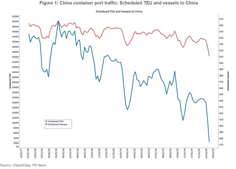 Le trafic de container en Chine (en nombre de navires et en capacité de transport) est en net recul.