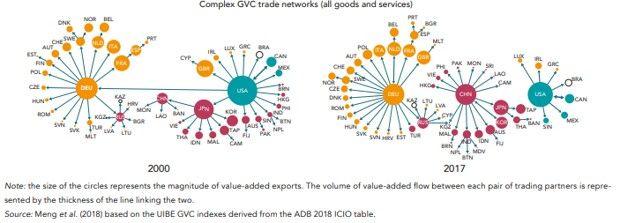 La Chine au coeur des chaînes mondiales de valeur