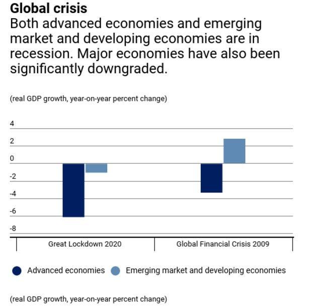 Une crise économique bien plus importante qu'en 2008