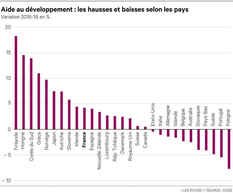 Certains pays riches ont déjà réduit leur aide publique au développement