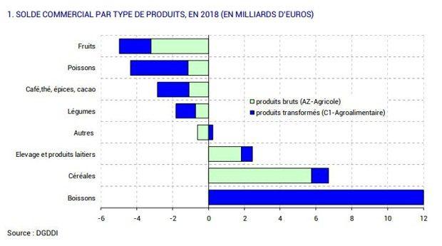 La France importe par exemple plus qu'elle n'exporte pour ses fruits, ses poissons et ses légumes.