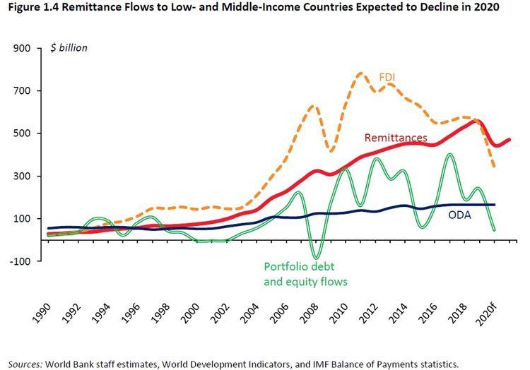 Triple choc pour les pays émergents et en développement