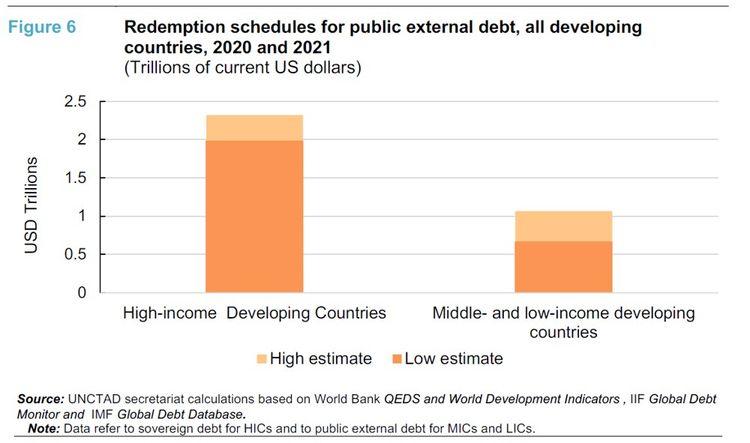 Le mur de la dette des pays en développement