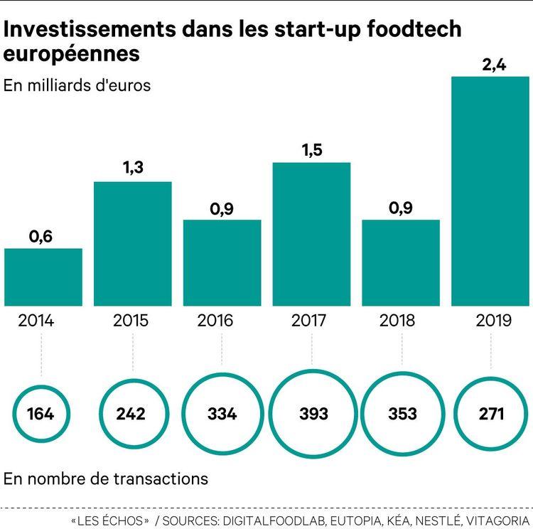 Avec 2,4milliards d'euros d'investissement en 2019, la foodtech européenne bat un nouveau record.