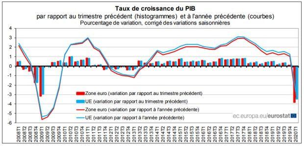 Le PIB de la zone euro plonge au premier trimestre.